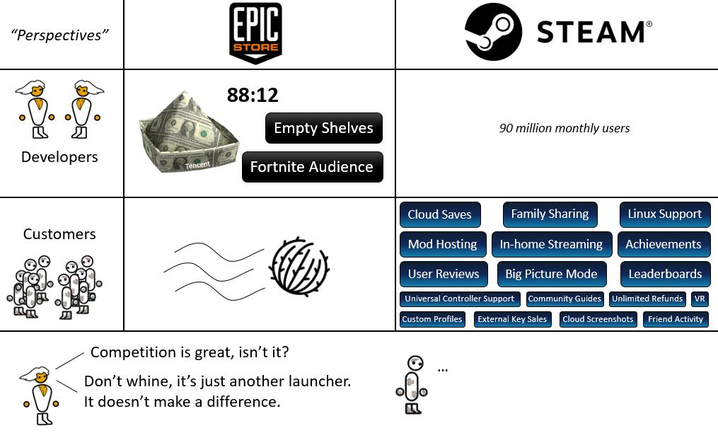 Should we discuss what happens if BL3 is Epic Store