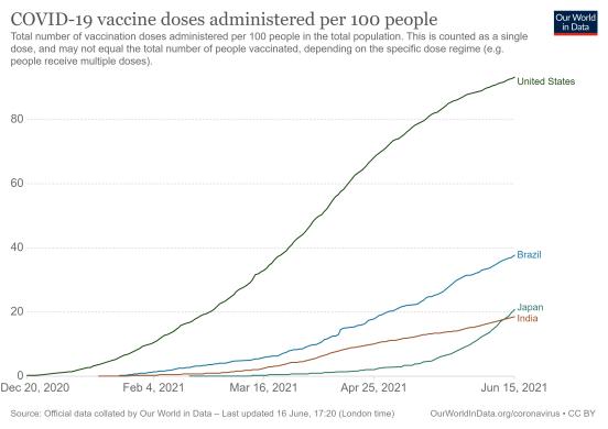 covid-vaccination-doses-per-capita.png
