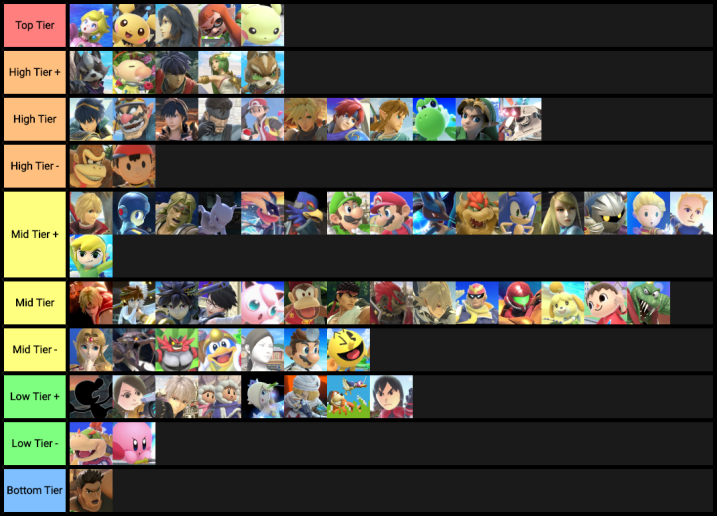 Official /r/smashbros Ultimate Tier List (January 2019): Results