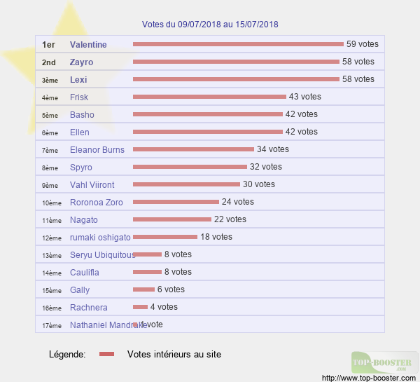 Votes hebdo - Page 2 Classement_semaine_28