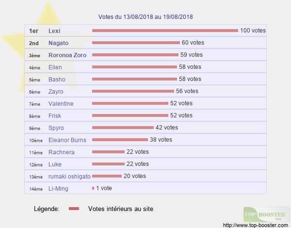 Votes hebdo - Page 2 Classement_semaine_33