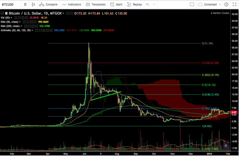 Bitcoin.bubble.1-31-2.5.png?width=918&he