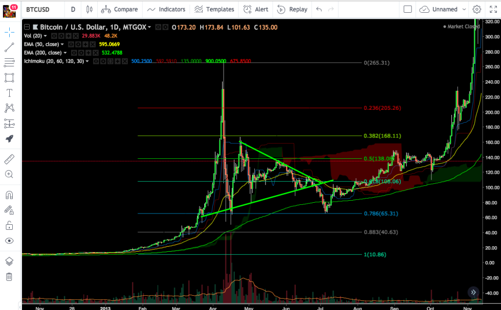 Bitcoin.bubble.10-265-65.png?width=979&h