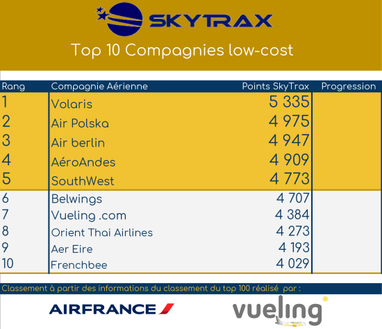 [Image: SKYTRAX_-_TOP_10_LOWCOST.png?width=550&height=474]