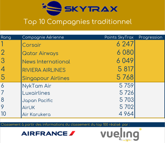 [Image: SKYTRAX_-_TOP_10_TRAD.png?width=546&height=473]