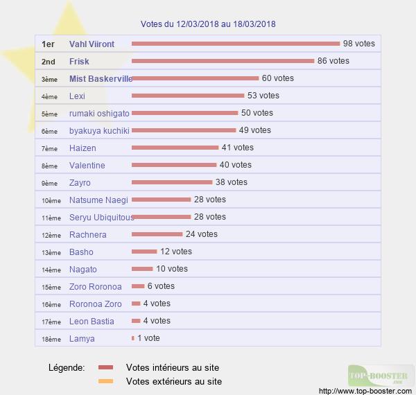 Votes hebdo Classement_temp