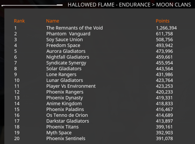 RV_and_PV_Hallowed_Flame_Leaderboards.pn