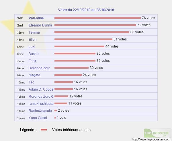 Votes hebdo - Page 2 Classement_semaine_43
