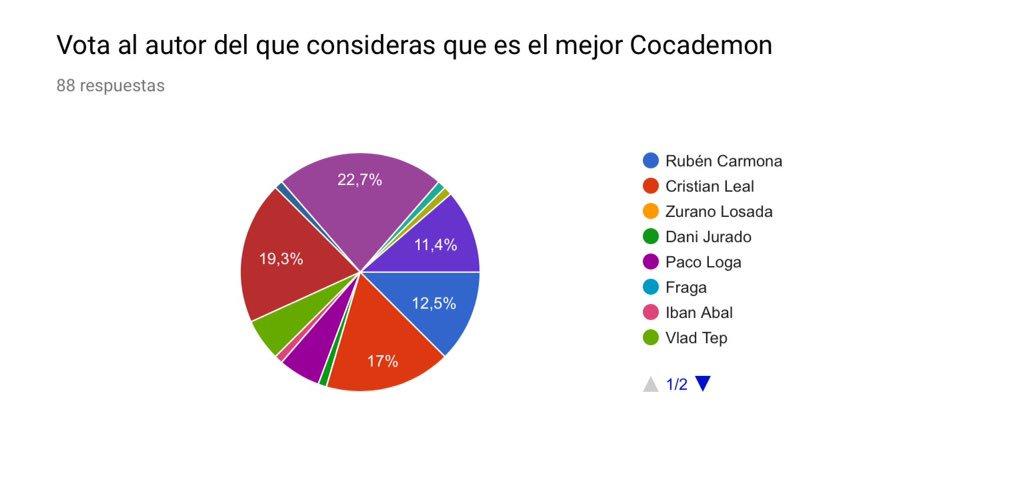 Resultados de la votación al COCADEMON Cocademon_1