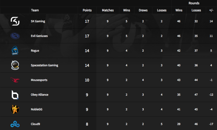 NA Standings