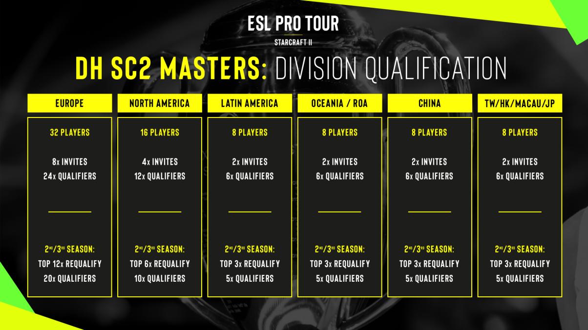 SC2 Divisions