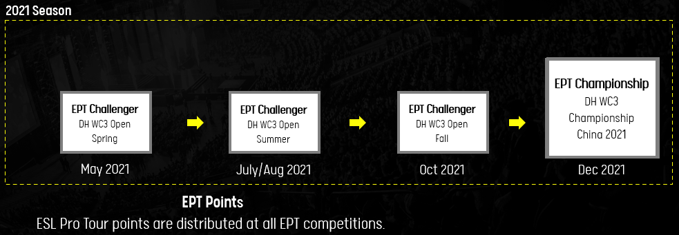 Формат ESL Pro Tour на 2021 год: три сезонных онлайн-турнира, еженедельники на всех серверах
