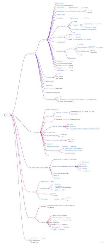 The Tyler Mindmap
