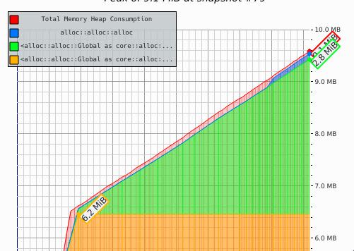 Memory leak graph