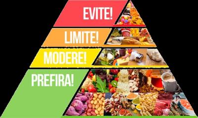 piramide de alimentos para inciar sua dieta low carb de maneira correta ou certa