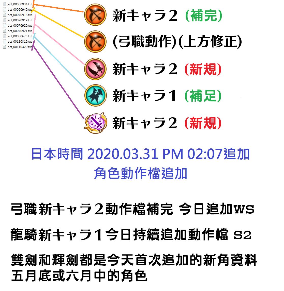 【雑談】白猫プロジェクト1693匹目 (817)