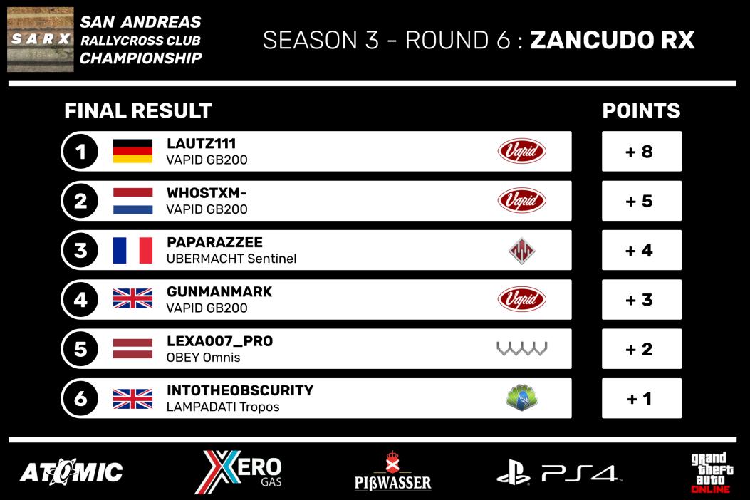 SARX_Championship_Season_3_-_Round_6_Fin