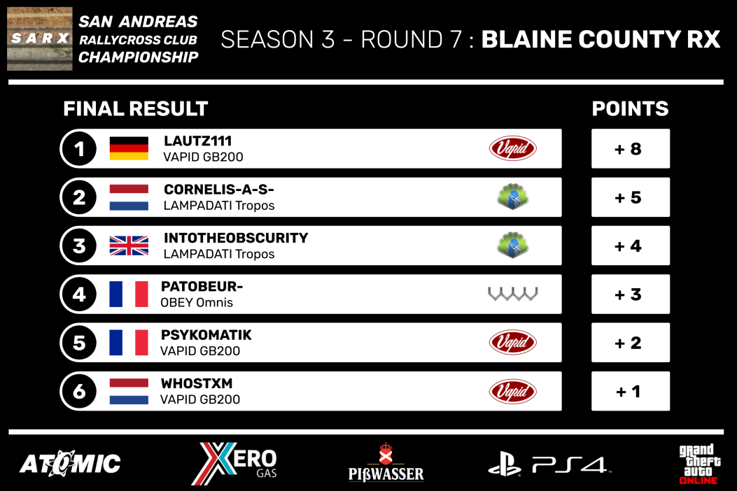SARX_Championship_Season_3_-_Round_7_Fin