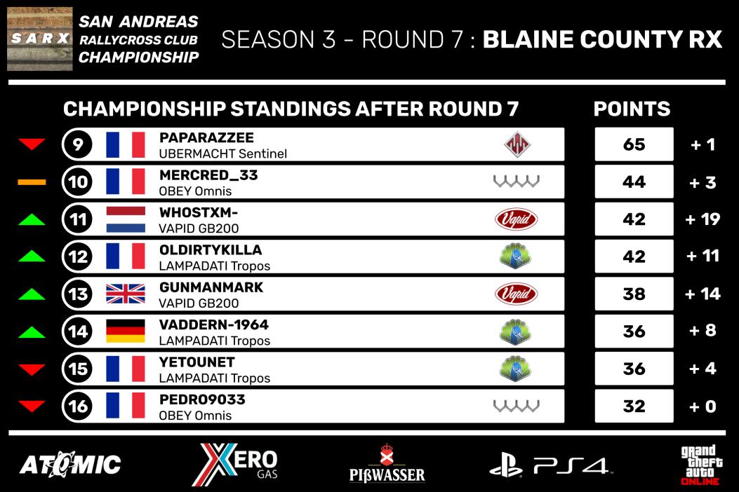 SARX_Championship_Season_3_-_Standings_a