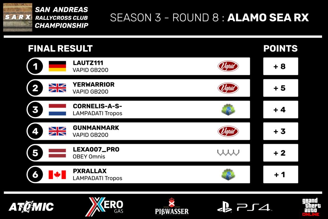 SARX_Championship_Season_3_-_Round_8_Fin