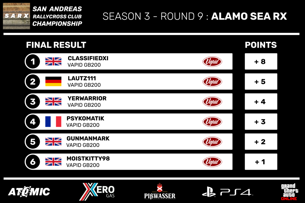 SARX_Championship_Season_3_-_Round_9_Fin