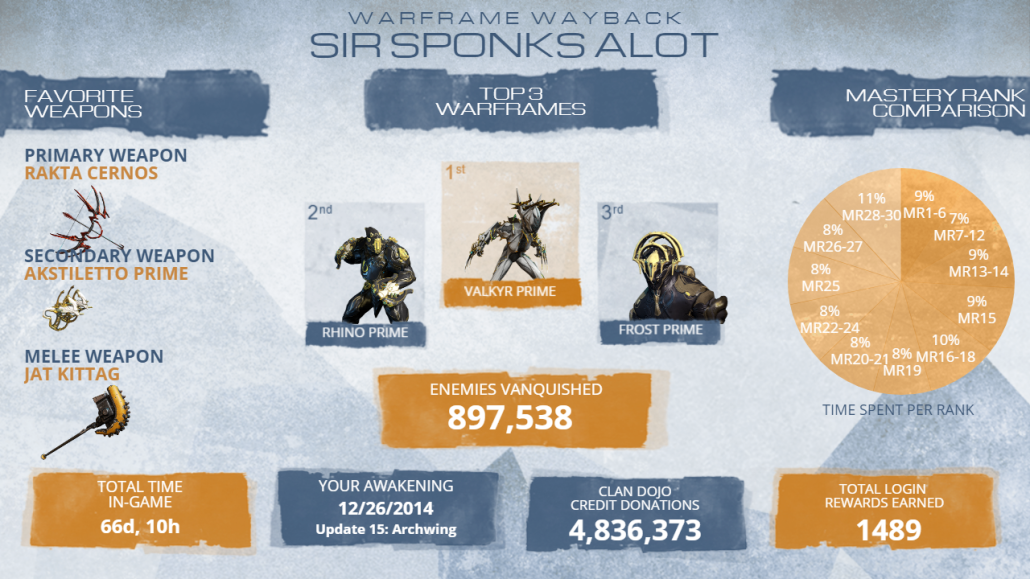 warframe8th_stats.png?width=1030&height=